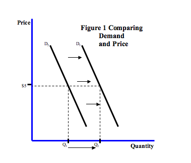 shifts in demand curve. This change in demand (NOT