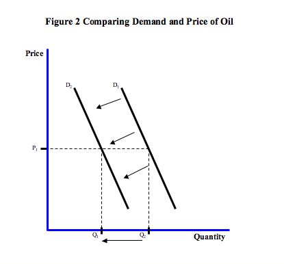 Figure 2: Decrease in Demand
