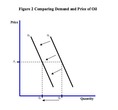 Figure 2: Decrease in Demand
